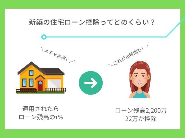 新築の住宅ローン控除ってどのくらい?