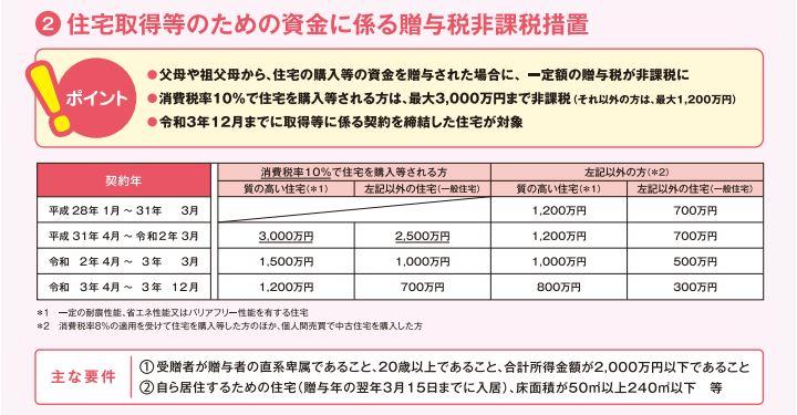 贈与税非課税のパンフレット