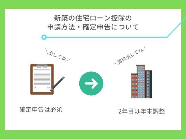 新築の住宅ローン控除の申請方法・確定申告