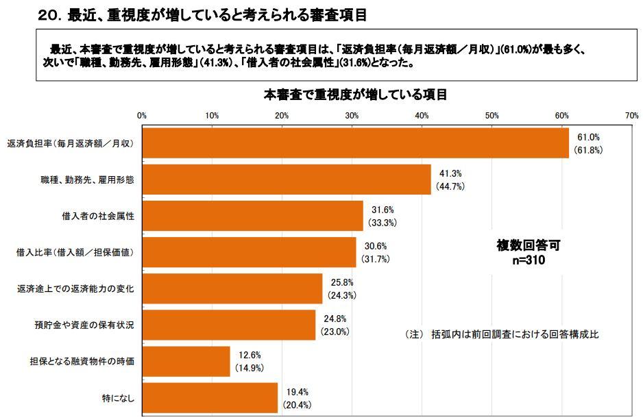 018年度 民間住宅ローンの貸出動向調査結果