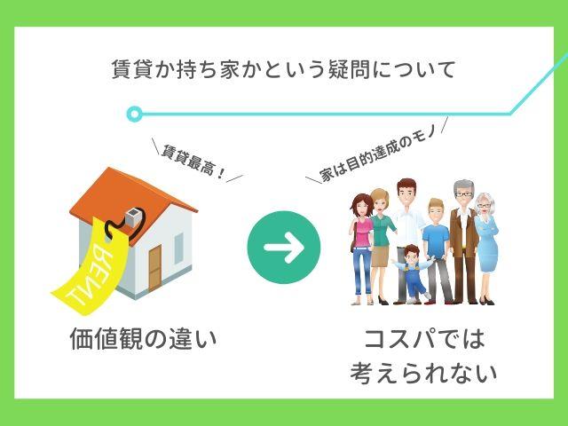 賃貸か持ち家かという疑問について