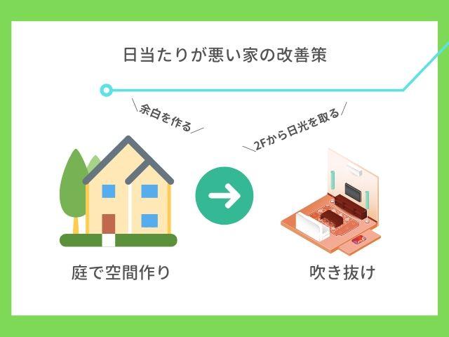 日当たりが悪い家の改善策