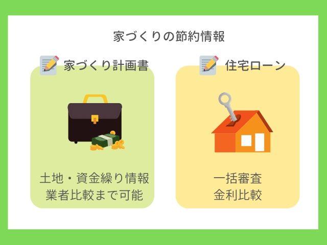 家づくりの節約情報