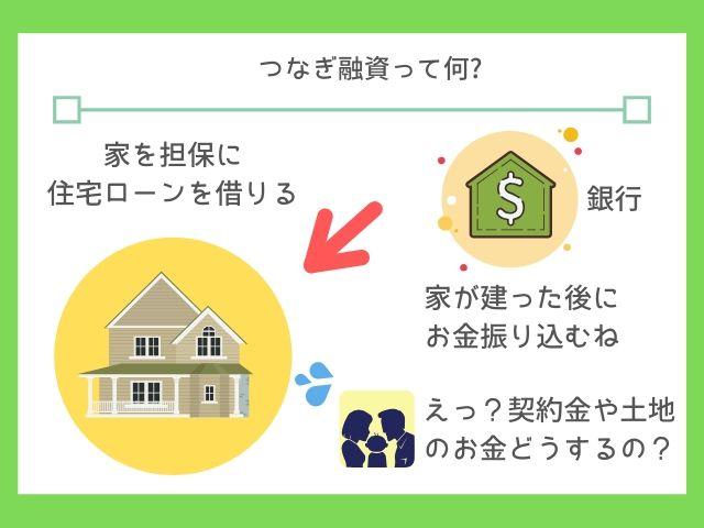 つなぎ融資は住宅ローンが融資される前の融資